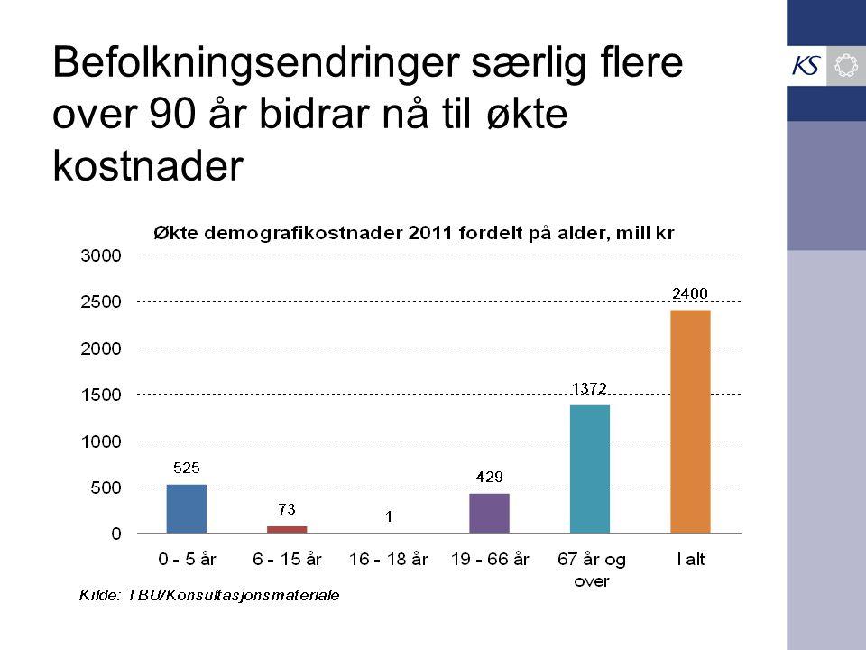 Befolkningsendringer særlig flere over 90 år bidrar nå til økte kostnader