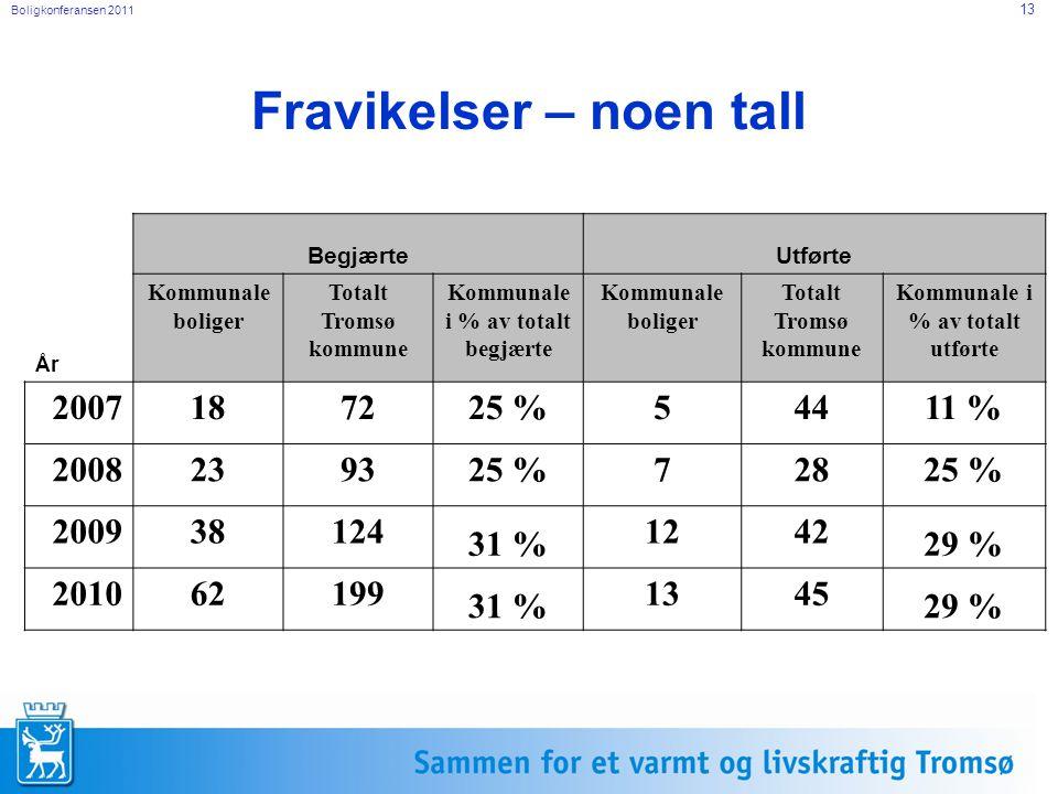 Boligkonferansen 2011 13 Fravikelser – noen tall BegjærteUtførte År Kommunale boliger Totalt Tromsø kommune Kommunale i % av totalt begjærte Kommunale