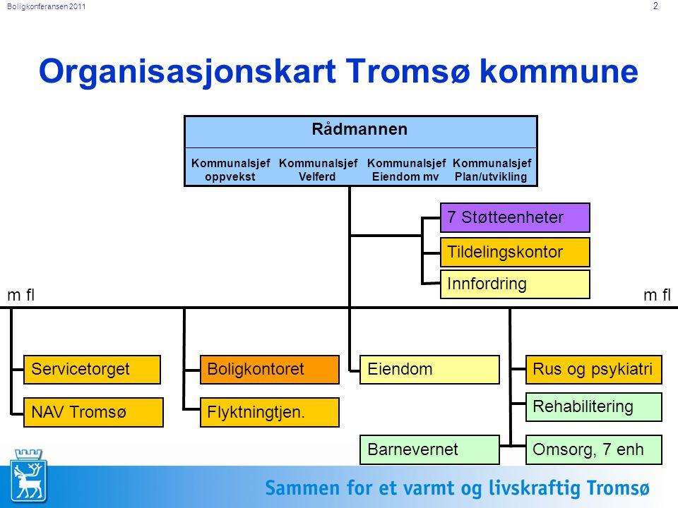 Boligkonferansen 2011 2 Organisasjonskart Tromsø kommune Rådmannen Kommunalsjef oppvekst Kommunalsjef Velferd Kommunalsjef Eiendom mv Kommunalsjef Pla