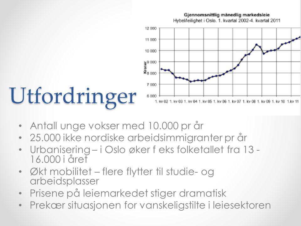 Utfordringer Antall unge vokser med 10.000 pr år 25.000 ikke nordiske arbeidsimmigranter pr år Urbanisering – i Oslo øker f eks folketallet fra 13 - 16.000 i året Økt mobilitet – flere flytter til studie- og arbeidsplasser Prisene på leiemarkedet stiger dramatisk Prekær situasjonen for vanskeligstilte i leiesektoren