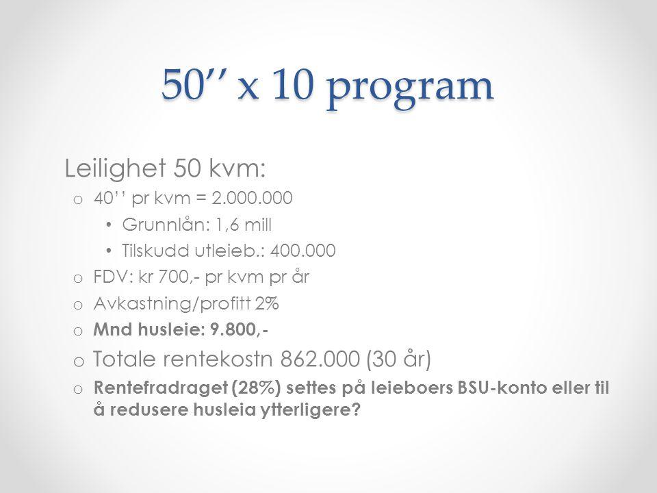 50'' x 10 program Leilighet 50 kvm: o 40'' pr kvm = 2.000.000 Grunnlån: 1,6 mill Tilskudd utleieb.: 400.000 o FDV: kr 700,- pr kvm pr år o Avkastning/profitt 2% o Mnd husleie: 9.800,- o Totale rentekostn 862.000 (30 år) o Rentefradraget (28%) settes på leieboers BSU-konto eller til å redusere husleia ytterligere