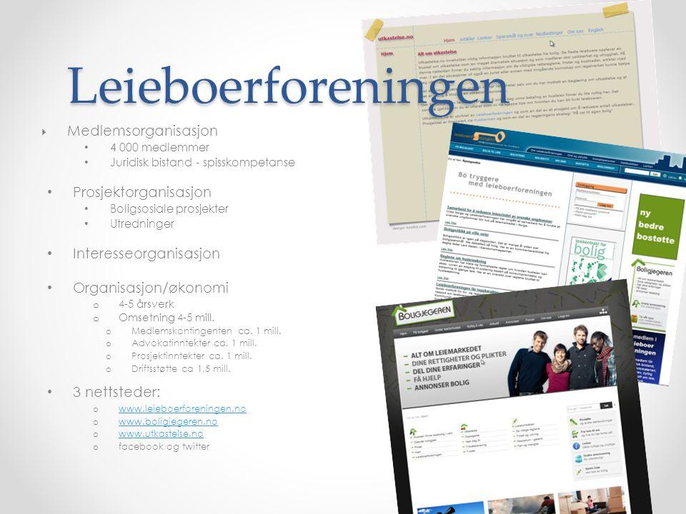 Økt nasjonal leieboerorganisering 2 årig prosjekt: Avdelingskontor i Trondheim Leieboermobilisering nedenfra i 4 storbyer Samarbeidspartnere/nettverk i alle fylker 1,5 årsverk