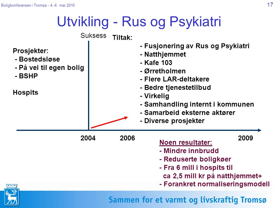 Boligkonferansen i Tromsø - 4.-6. mai 2010 17 Utvikling - Rus og Psykiatri Suksess 20062009 Prosjekter: - Bostedsløse - På vei til egen bolig - BSHP H