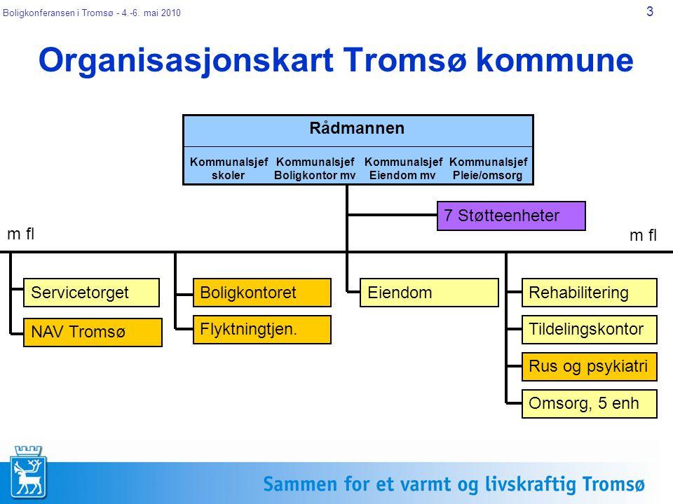 Boligkonferansen i Tromsø - 4.-6.mai 2010 14 Hvordan gjør vi det.