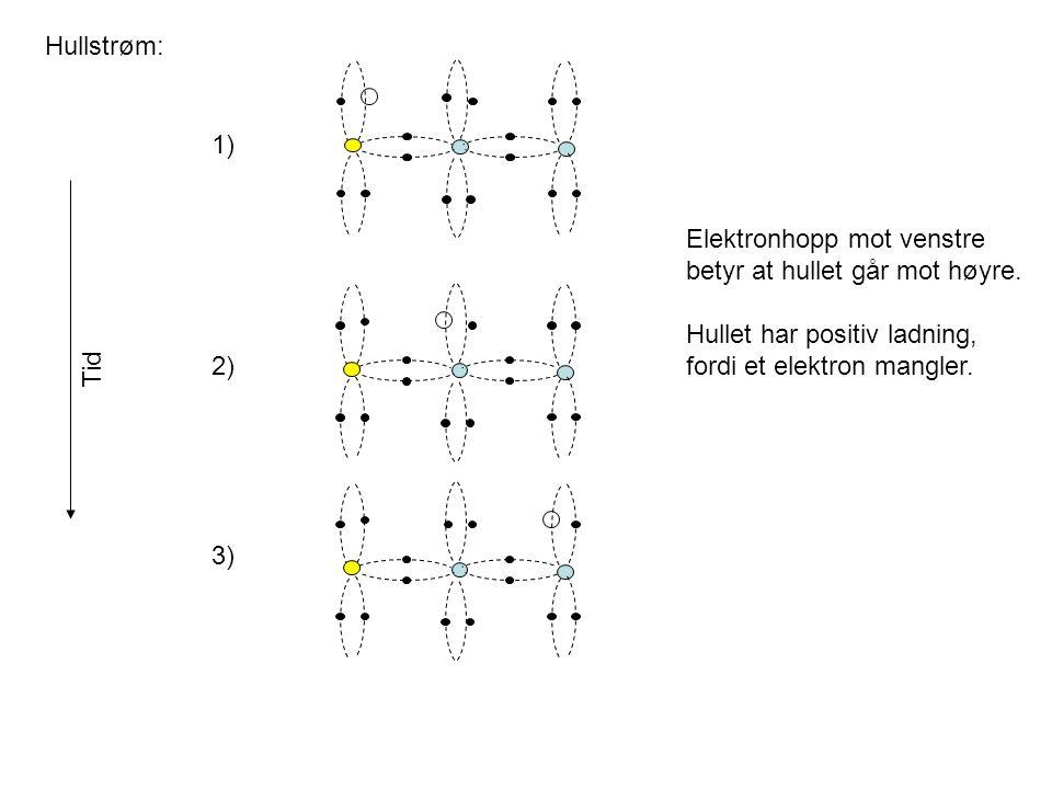 Hullstrøm: 1) 2) 3) Elektronhopp mot venstre betyr at hullet går mot høyre. Hullet har positiv ladning, fordi et elektron mangler. Tid