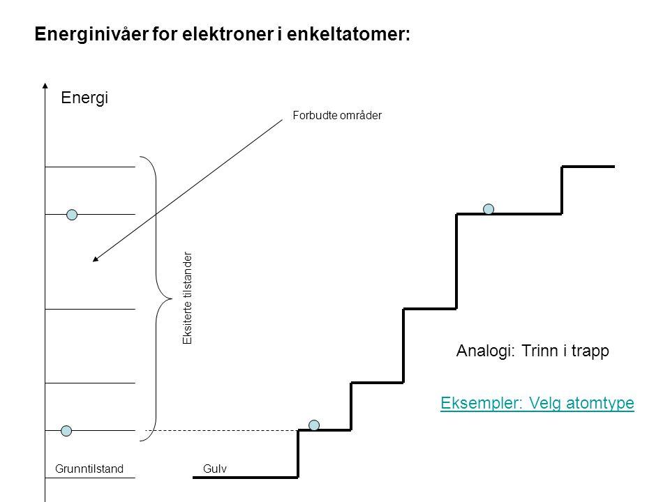 Energinivåer for elektroner i enkeltatomer: Energi Grunntilstand Eksiterte tilstander Analogi: Trinn i trapp Forbudte områder Gulv Eksempler: Velg ato