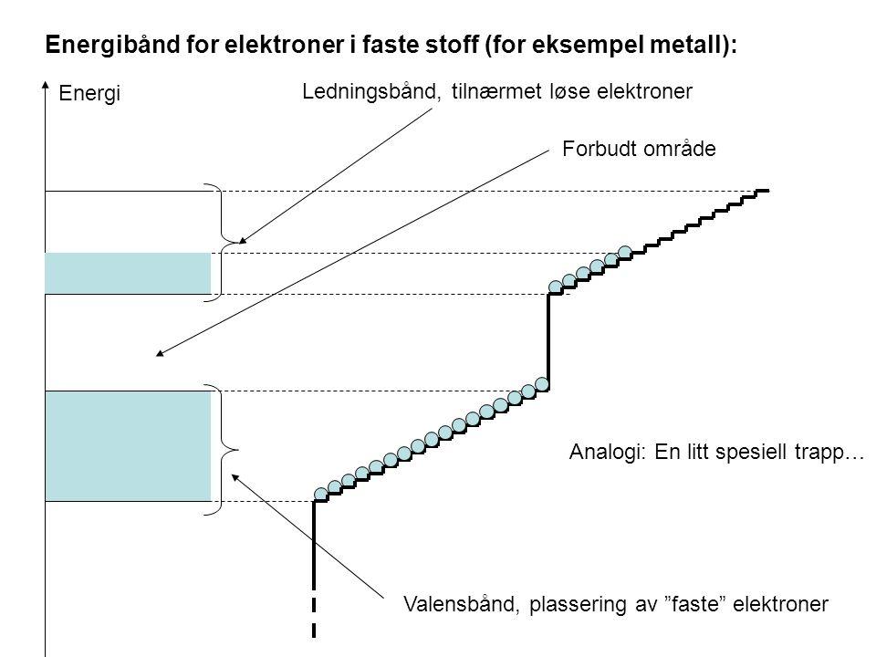 """Energibånd for elektroner i faste stoff (for eksempel metall): Energi Valensbånd, plassering av """"faste"""" elektroner Ledningsbånd, tilnærmet løse elektr"""