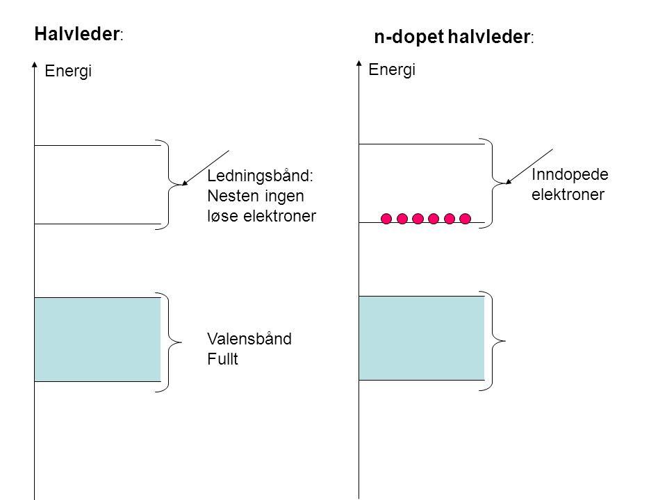 Halvleder : Energi Ledningsbånd: Nesten ingen løse elektroner n-dopet halvleder : Energi Inndopede elektroner Valensbånd Fullt