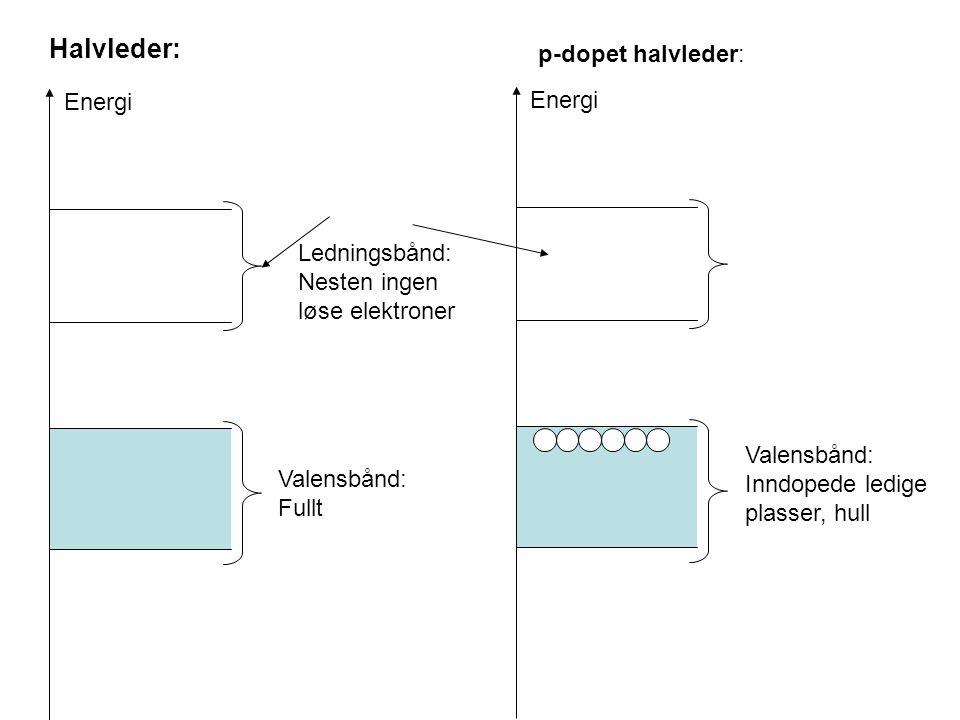 Halvleder: Energi Ledningsbånd: Nesten ingen løse elektroner p-dopet halvleder: Energi Valensbånd: Fullt Valensbånd: Inndopede ledige plasser, hull