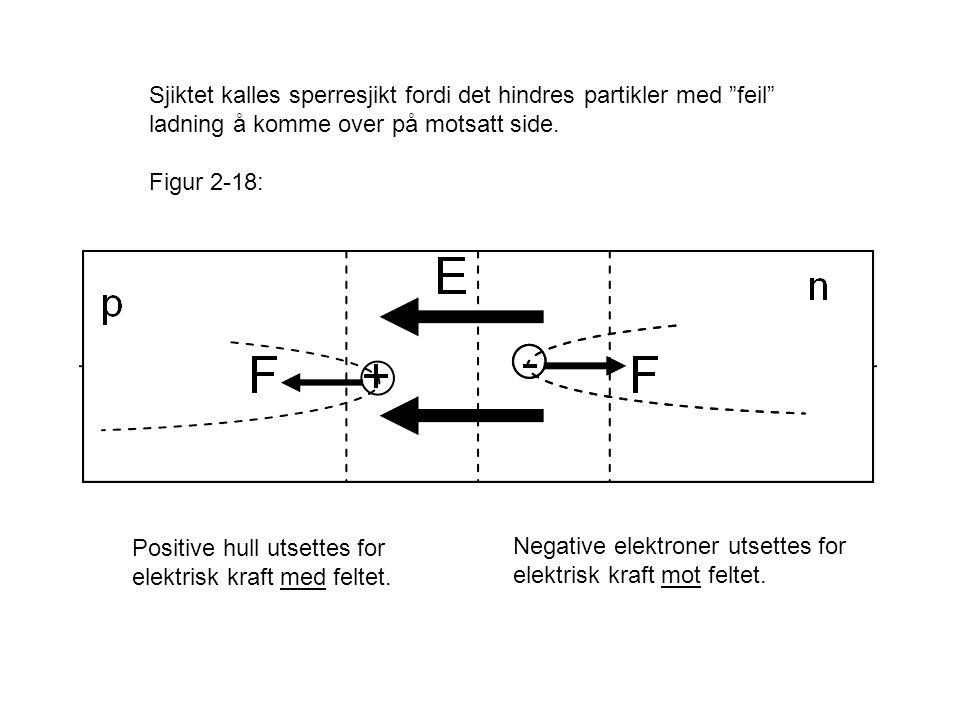 """Sjiktet kalles sperresjikt fordi det hindres partikler med """"feil"""" ladning å komme over på motsatt side. Figur 2-18: Positive hull utsettes for elektri"""