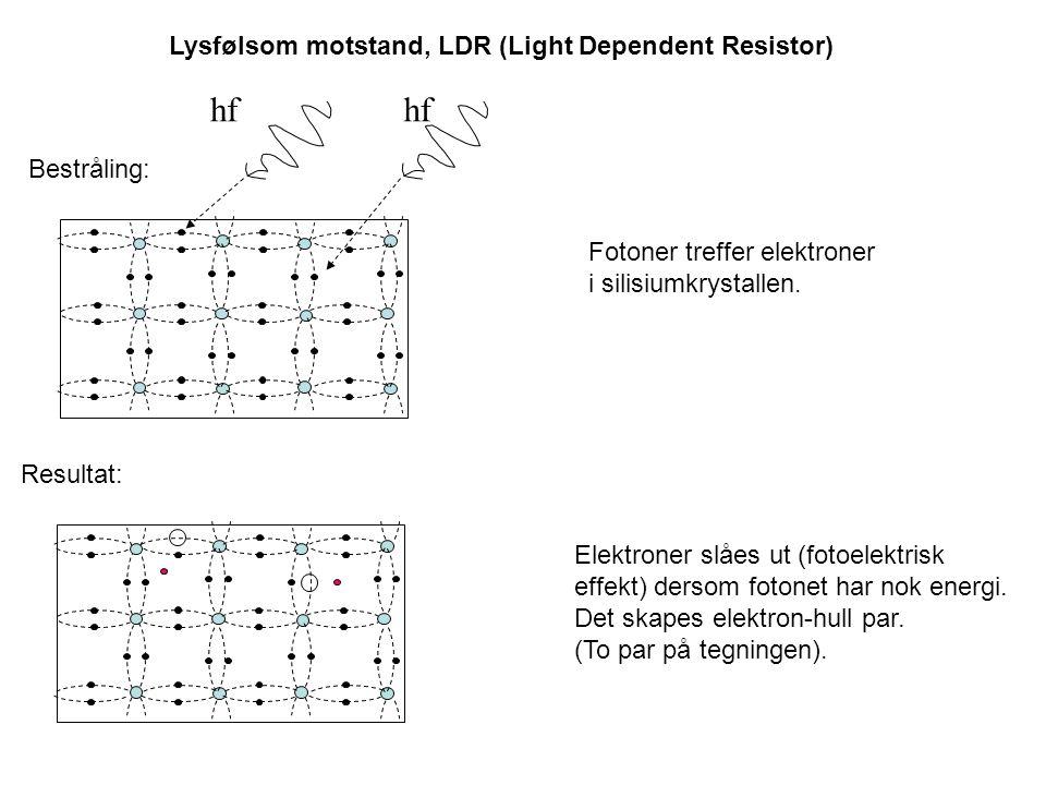 hf Resultat: Bestråling: Fotoner treffer elektroner i silisiumkrystallen. Elektroner slåes ut (fotoelektrisk effekt) dersom fotonet har nok energi. De