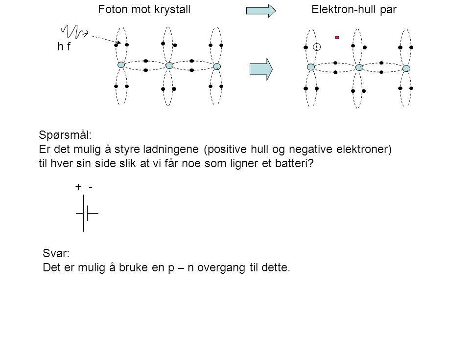 Foton mot krystall Elektron-hull par Spørsmål: Er det mulig å styre ladningene (positive hull og negative elektroner) til hver sin side slik at vi får
