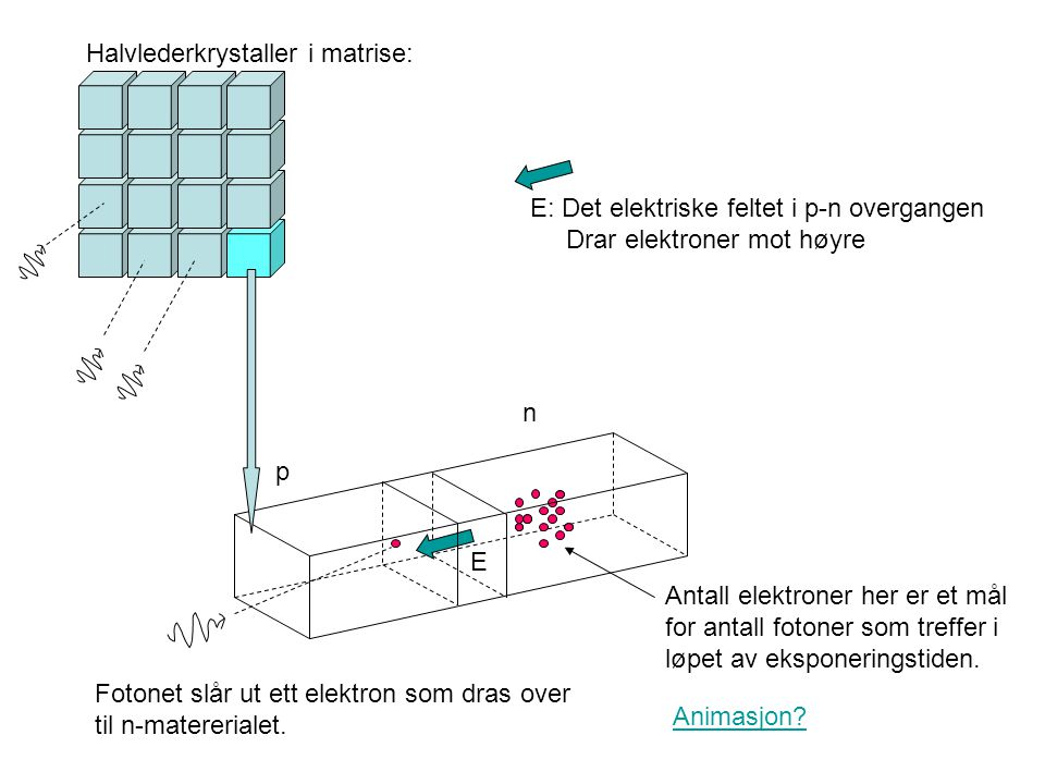 E: Det elektriske feltet i p-n overgangen Drar elektroner mot høyre p n Fotonet slår ut ett elektron som dras over til n-matererialet. Antall elektron