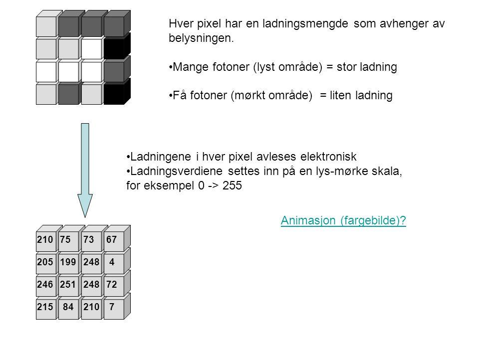 Hver pixel har en ladningsmengde som avhenger av belysningen. Mange fotoner (lyst område) = stor ladning Få fotoner (mørkt område) = liten ladning 210