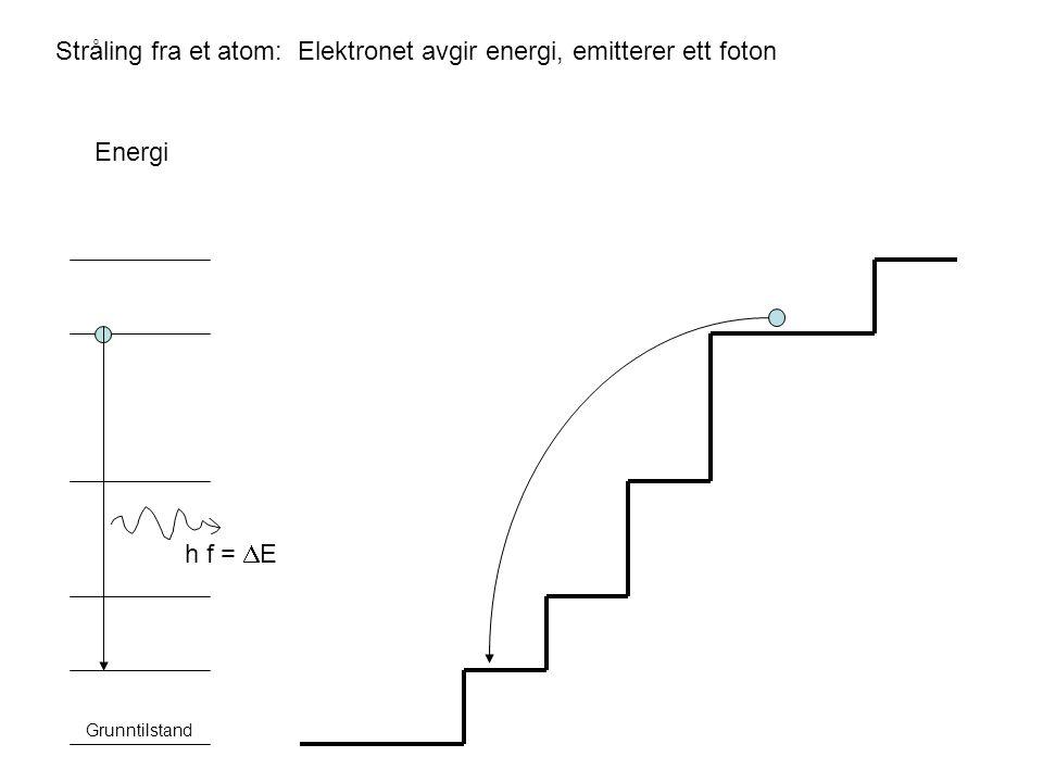 Stråling fra et atom: Elektronet avgir energi, emitterer ett foton Energi Grunntilstand h f =  E