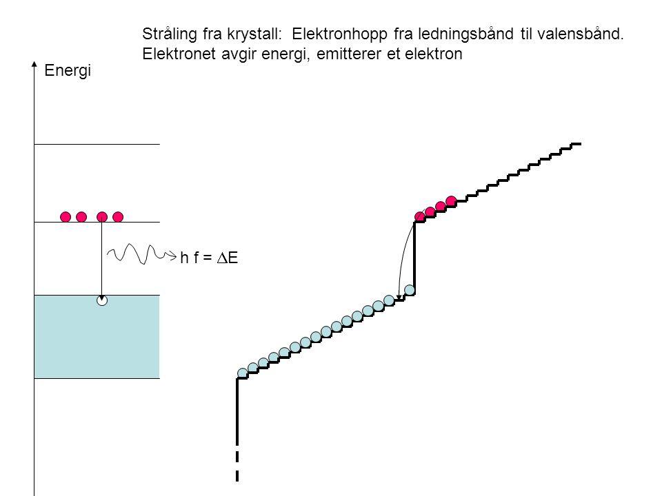 Stråling fra krystall: Elektronhopp fra ledningsbånd til valensbånd. Elektronet avgir energi, emitterer et elektron Energi h f =  E