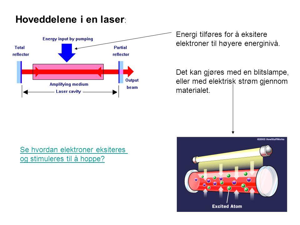 Hoveddelene i en laser : Energi tilføres for å eksitere elektroner til høyere energinivå. Det kan gjøres med en blitslampe, eller med elektrisk strøm
