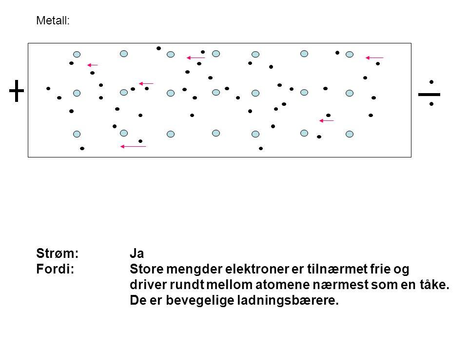 Metall: Strøm:Ja Fordi:Store mengder elektroner er tilnærmet frie og driver rundt mellom atomene nærmest som en tåke. De er bevegelige ladningsbærere.
