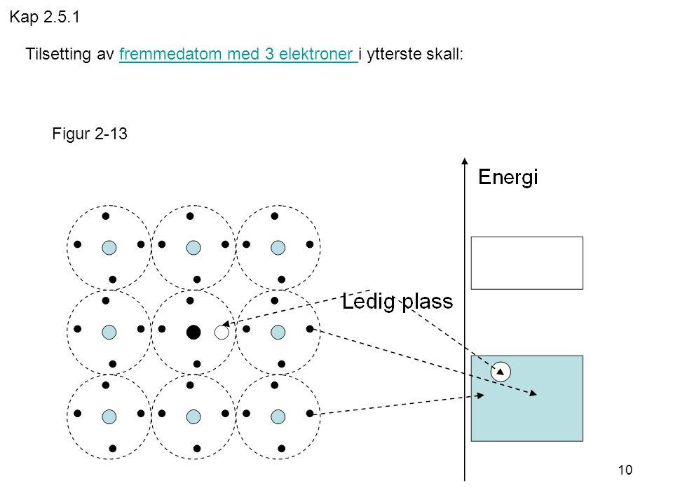 10 Tilsetting av fremmedatom med 3 elektroner i ytterste skall:fremmedatom med 3 elektroner Figur 2-13 Kap 2.5.1