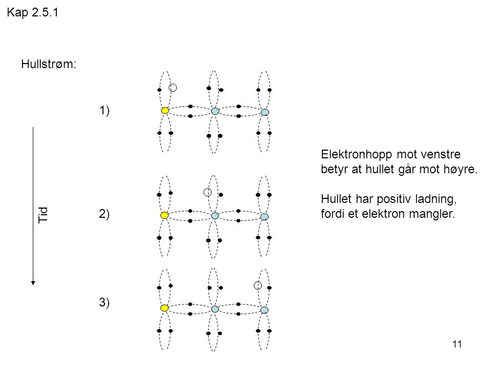 11 Hullstrøm: 1) 2) 3) Elektronhopp mot venstre betyr at hullet går mot høyre. Hullet har positiv ladning, fordi et elektron mangler. Tid Kap 2.5.1