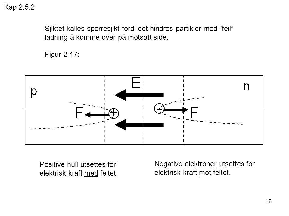 """16 Sjiktet kalles sperresjikt fordi det hindres partikler med """"feil"""" ladning å komme over på motsatt side. Figur 2-17: Positive hull utsettes for elek"""
