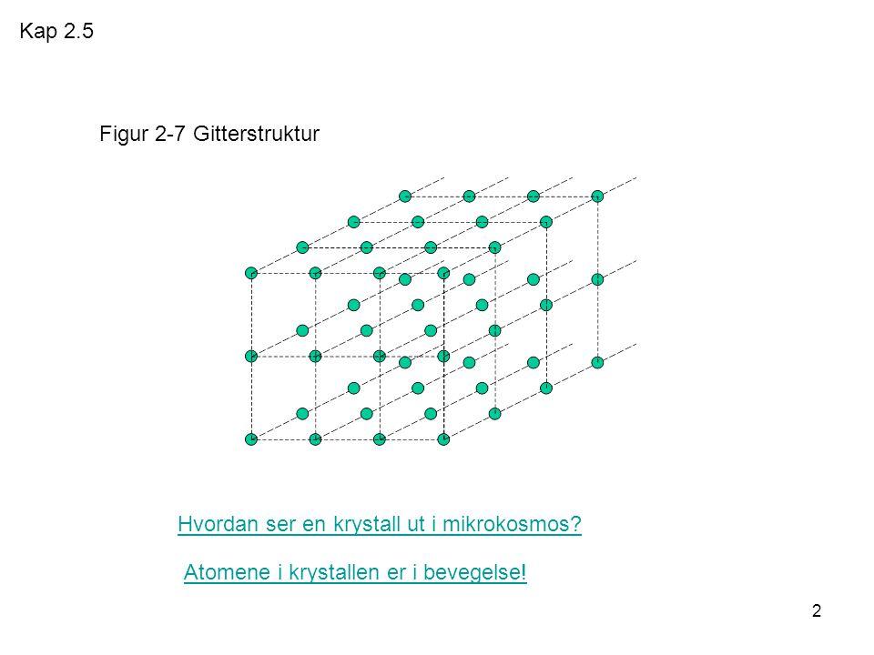 2 Hvordan ser en krystall ut i mikrokosmos.Atomene i krystallen er i bevegelse.