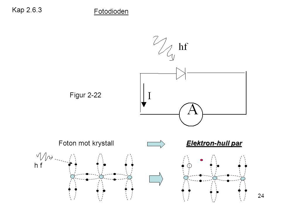 24 Elektron-hull par Foton mot krystall Elektron-hull par h f Kap 2.6.3 Figur 2-22 Fotodioden