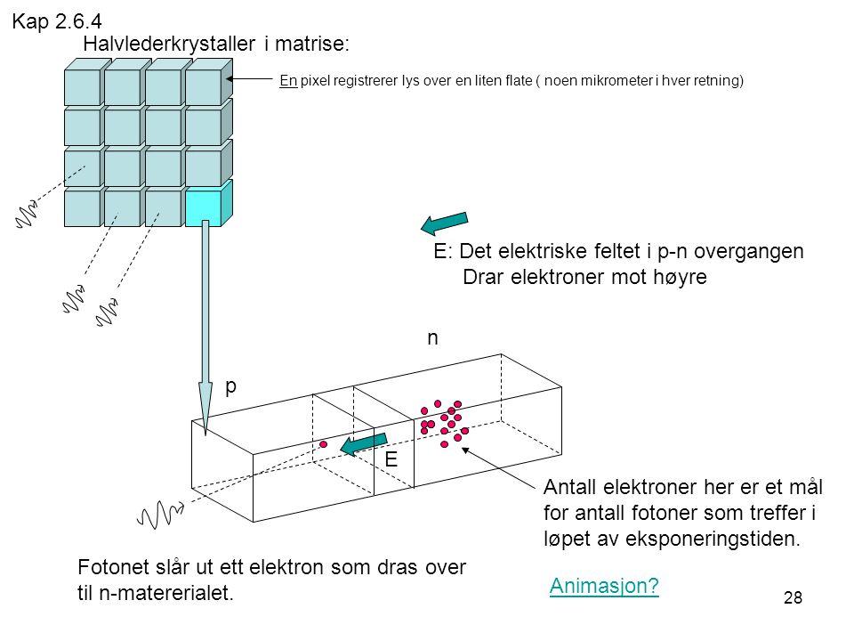 28 E: Det elektriske feltet i p-n overgangen Drar elektroner mot høyre p n Fotonet slår ut ett elektron som dras over til n-matererialet. Antall elekt