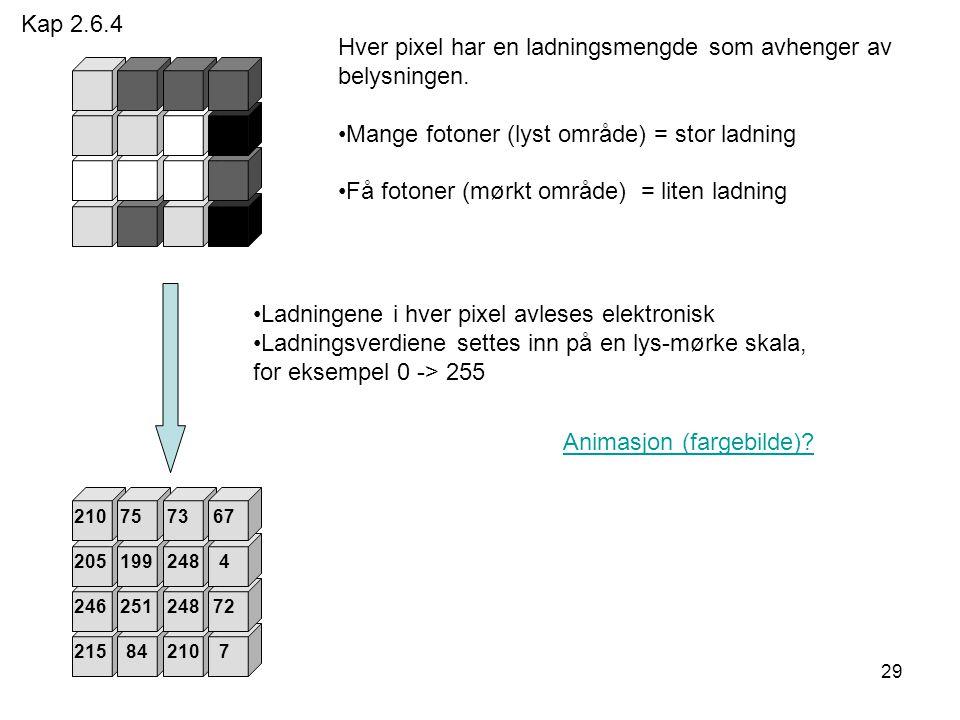 29 Hver pixel har en ladningsmengde som avhenger av belysningen. Mange fotoner (lyst område) = stor ladning Få fotoner (mørkt område) = liten ladning
