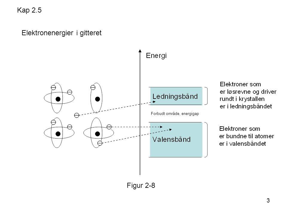 3 Elektronenergier i gitteret Forbudt område, energigap Kap 2.5 Figur 2-8