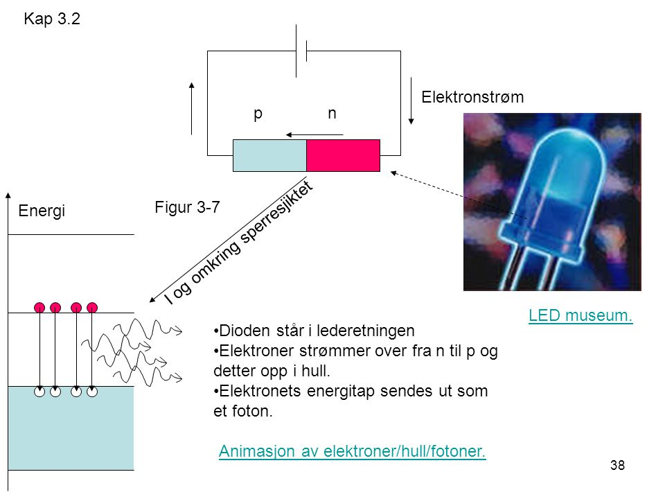 38 p n Energi Elektronstrøm Dioden står i lederetningen Elektroner strømmer over fra n til p og detter opp i hull.