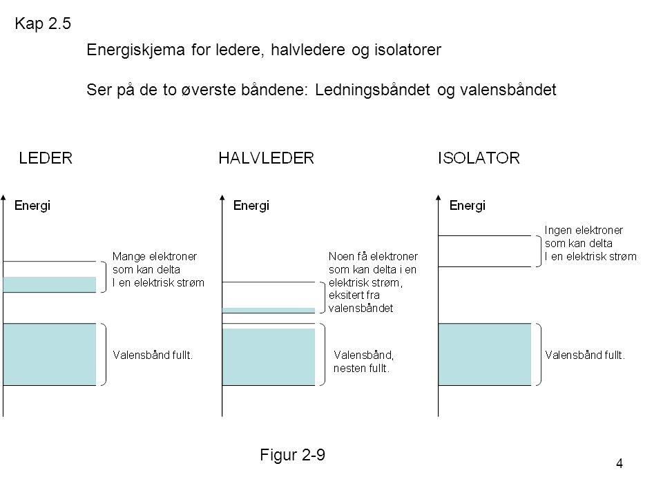 4 Energiskjema for ledere, halvledere og isolatorer Ser på de to øverste båndene: Ledningsbåndet og valensbåndet Figur 2-9 Kap 2.5