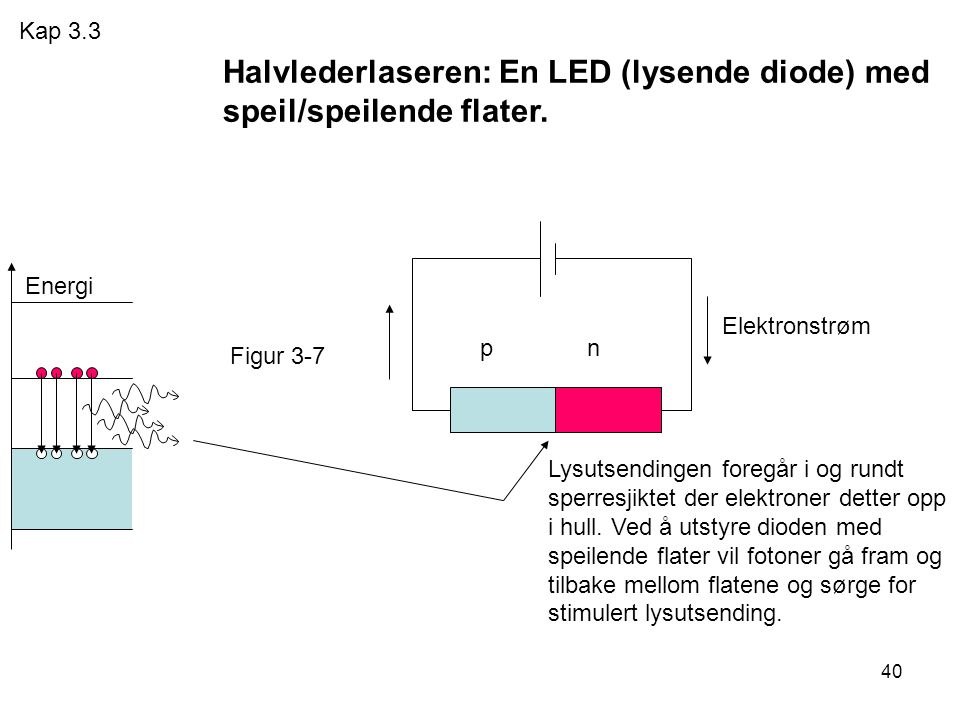 40 p n Energi Elektronstrøm Halvlederlaseren: En LED (lysende diode) med speil/speilende flater. Lysutsendingen foregår i og rundt sperresjiktet der e