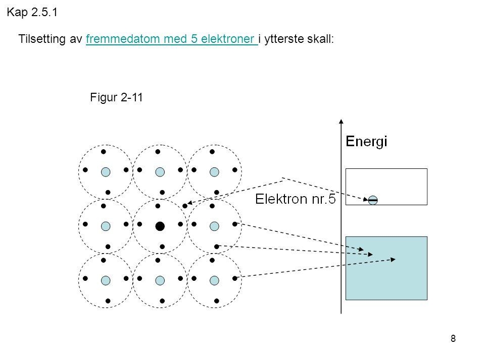 8 Tilsetting av fremmedatom med 5 elektroner i ytterste skall:fremmedatom med 5 elektroner Figur 2-11 Kap 2.5.1