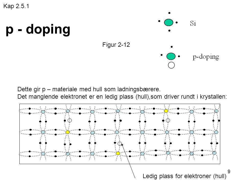 9 p - doping Dette gir p – materiale med hull som ladningsbærere. Det manglende elektronet er en ledig plass (hull),som driver rundt i krystallen: Led