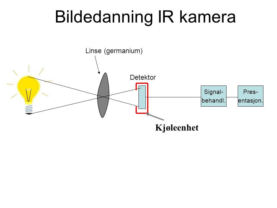 Bildedanning IR kamera Linse (germanium) Detektor Signal- behandl. Pres- entasjon. Kjøleenhet