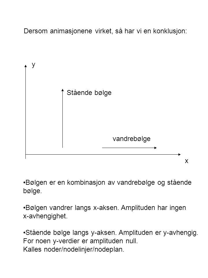 Dersom animasjonene virket, så har vi en konklusjon: x y vandrebølge Stående bølge Bølgen er en kombinasjon av vandrebølge og stående bølge.