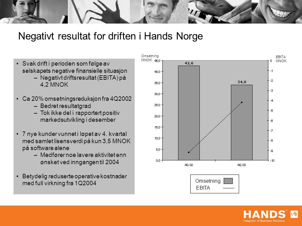 Negativt resultat for driften i Hands Norge Omsetning MNOK EBITA MNOK Omsetning EBITA Svak drift i perioden som følge av selskapets negative finansiel