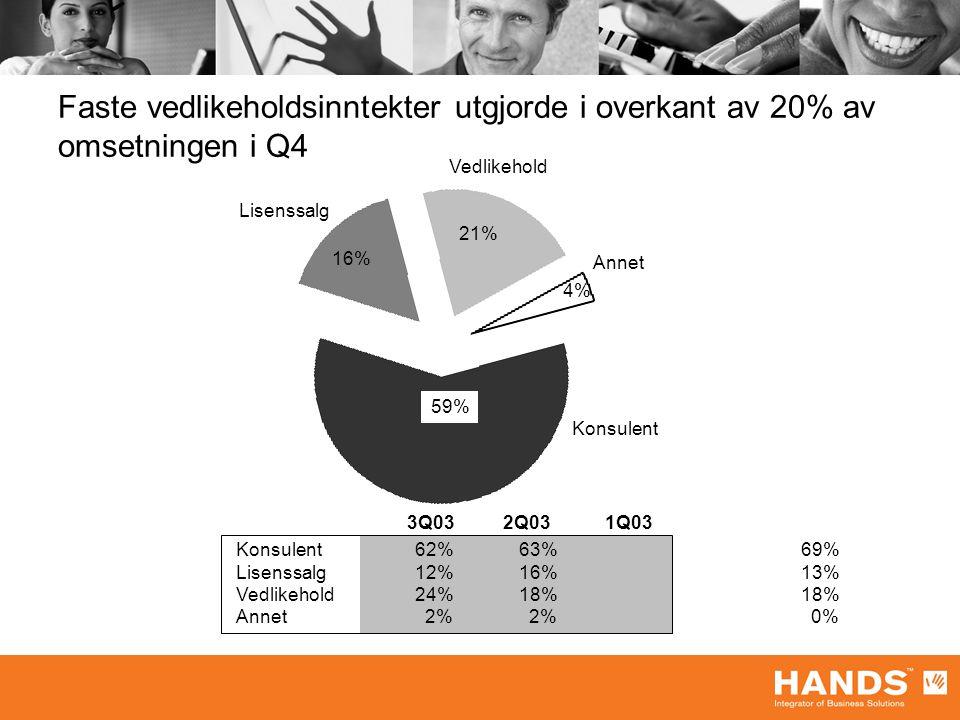 Faste vedlikeholdsinntekter utgjorde i overkant av 20% av omsetningen i Q4 Konsulent Annet Lisenssalg Vedlikehold 4% 59% 16% 21% Konsulent62%63%69% Lisenssalg12%16%13% Vedlikehold24%18%18% Annet 2% 2% 0% 3Q032Q03 1Q03