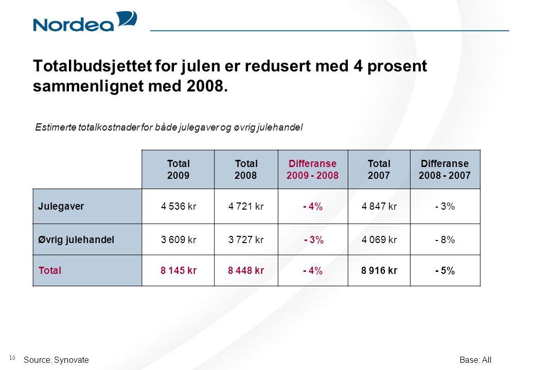 10 Totalbudsjettet for julen er redusert med 4 prosent sammenlignet med 2008.