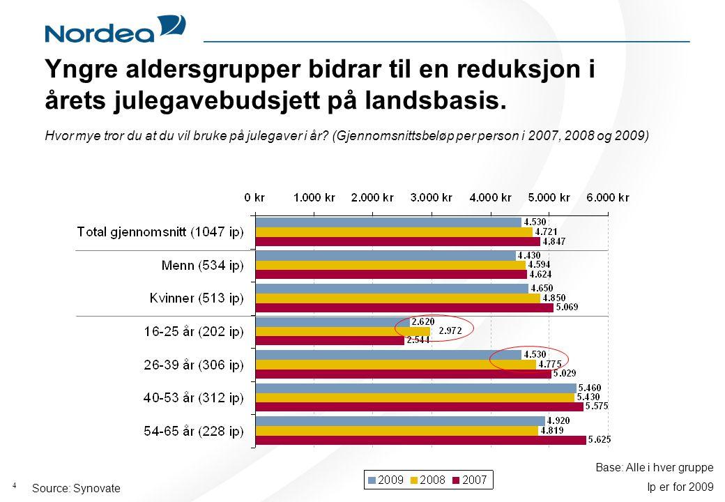 4 Source: Synovate Yngre aldersgrupper bidrar til en reduksjon i årets julegavebudsjett på landsbasis.