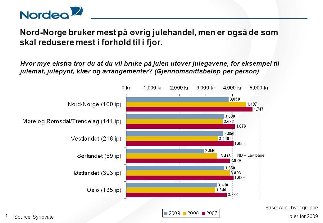 9 Source: Synovate Nord-Norge bruker mest på øvrig julehandel, men er også de som skal redusere mest i forhold til i fjor.