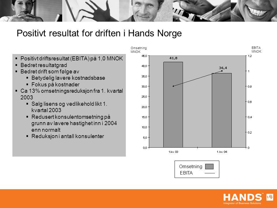 Positivt resultat for driften i Hands Norge Omsetning MNOK EBITA MNOK Omsetning EBITA  Positivt driftsresultat (EBITA) på 1,0 MNOK  Bedret resultatgrad  Bedret drift som følge av  Betydelig lavere kostnadsbase  Fokus på kostnader  Ca 13% omsetningsreduksjon fra 1.