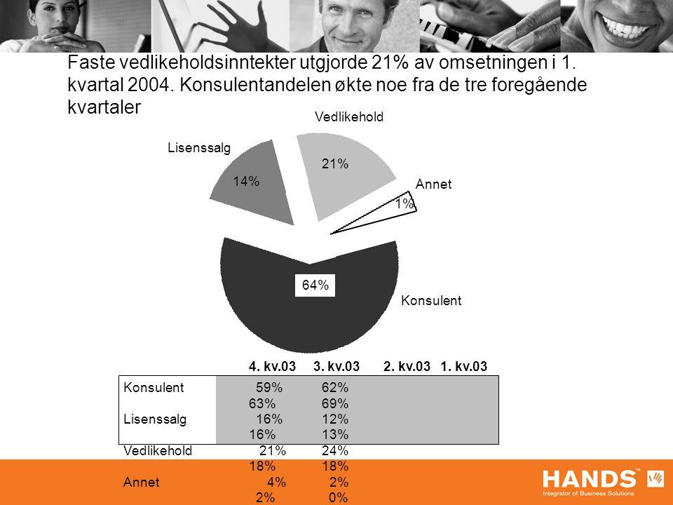 Faste vedlikeholdsinntekter utgjorde 21% av omsetningen i 1.