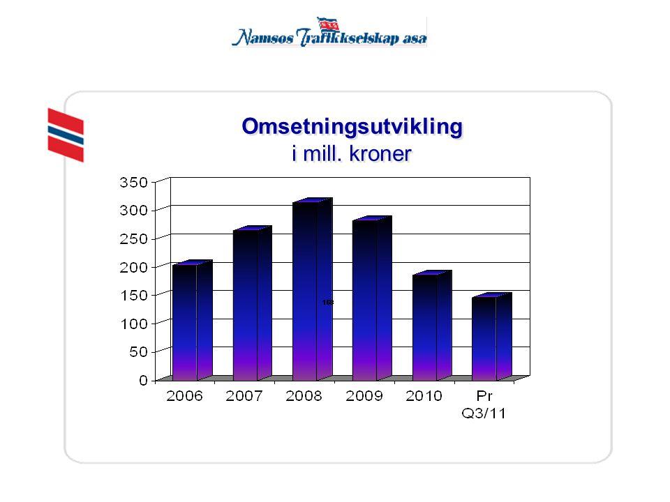 Omsetningsutvikling i mill. kroner