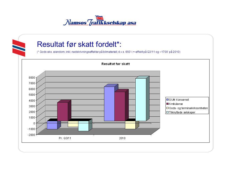 Resultat før skatt fordelt*: (* Gods eks. eiendom, inkl. nedskrivningseffekter på bilmateriell, d.v.s. 650' i +-effekt på Q3/11 og –1700' på 2010)