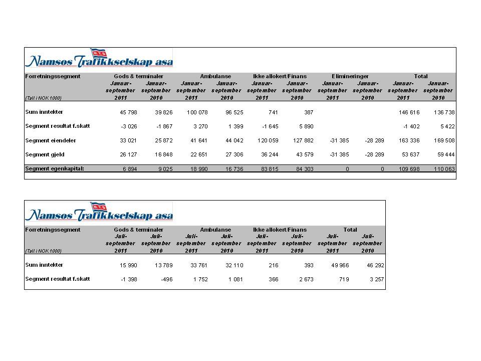 Noen kommentarer til Q-3 regnskapet: - omsetning på TNOK 146 616 hittil i år - resultat før skatt TNOK – 1402 hittil i år - reversering av nedskriving av bilmateriell på TNOK 650' og nedskriving av eiendom på TNOK 1207', netto TNOK - 557' - netto gevinst ved avhendelse TNOK 500 basert på nedskrevne verdier - driften av TS har gitt et resultatbidrag på TNOK - 600 - svak likviditet som p.t.