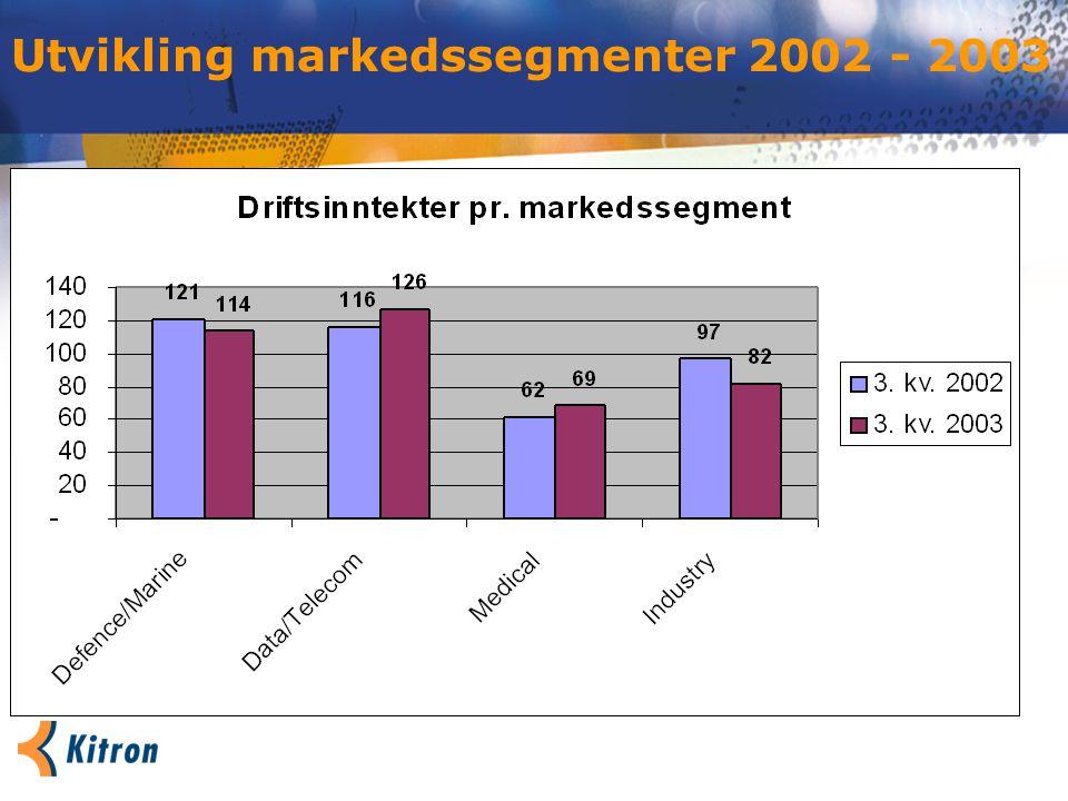 Utvikling markedssegmenter 2002 - 2003