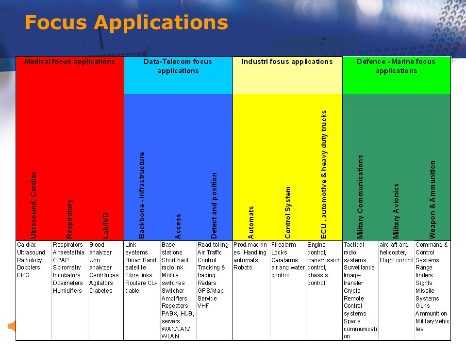 Focus Applications