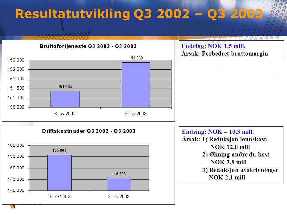 Resultatutvikling Q3 2002 – Q3 2003 Endring: NOK 1,5 mill. Årsak: Forbedret bruttomargin Endring: NOK – 10,3 mill. Årsak: 1) Reduksjon lønnskost. NOK